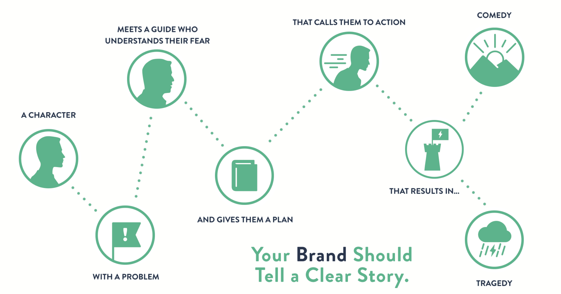 Building a Story Brand | Take-Away Excerpts